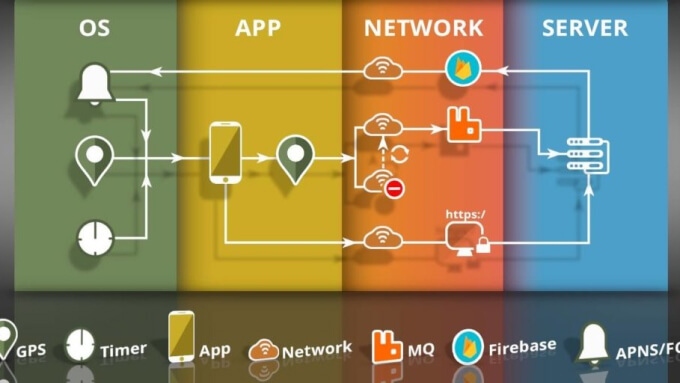 Key points to consider when building a low power, continuous location tracking mobile app
